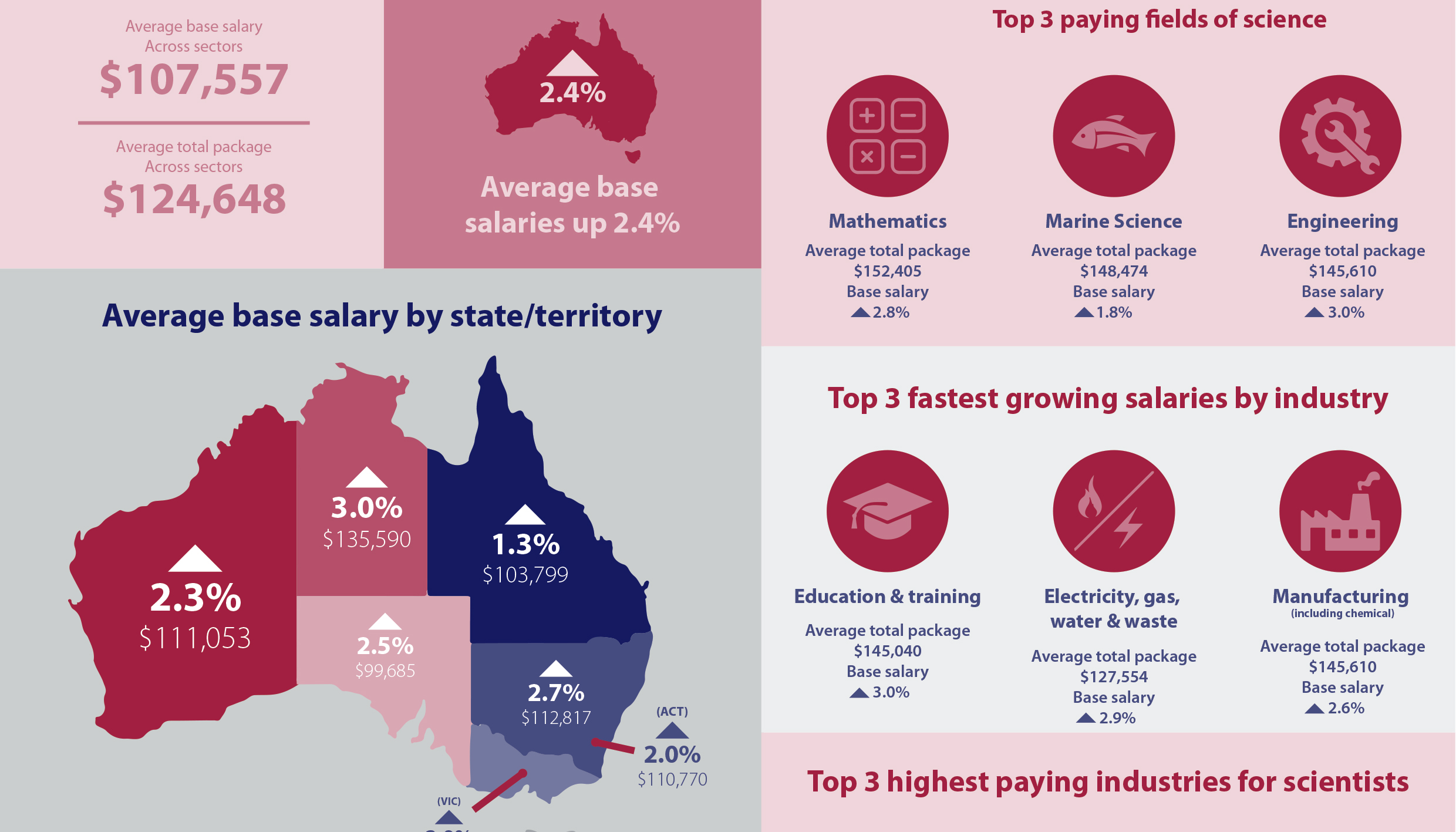 2016 STA Professional Scientists Employment Infographic