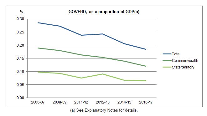 GOVERD Graph