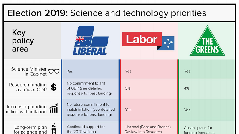 A preview of the 2019 election survey summary